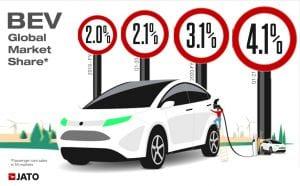 זינוק במכירות מכוניות חשמליות בעולם